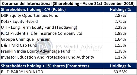 major shareholders of coromandel detailed research report
