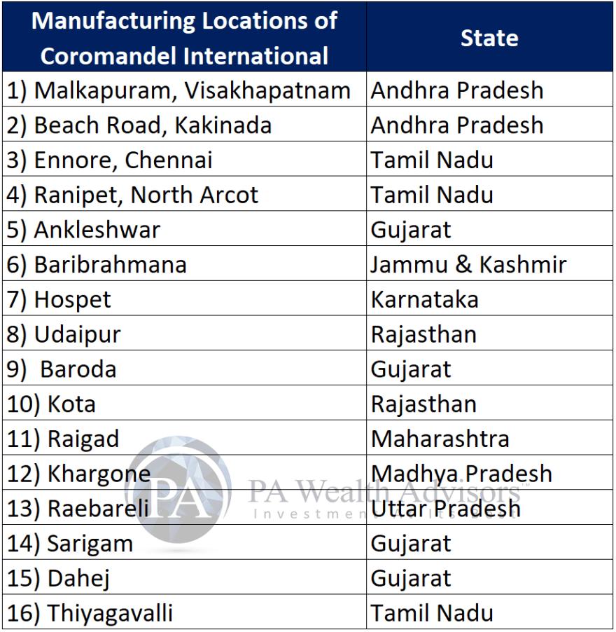 manufacturing plant locations of coromandel international ltd