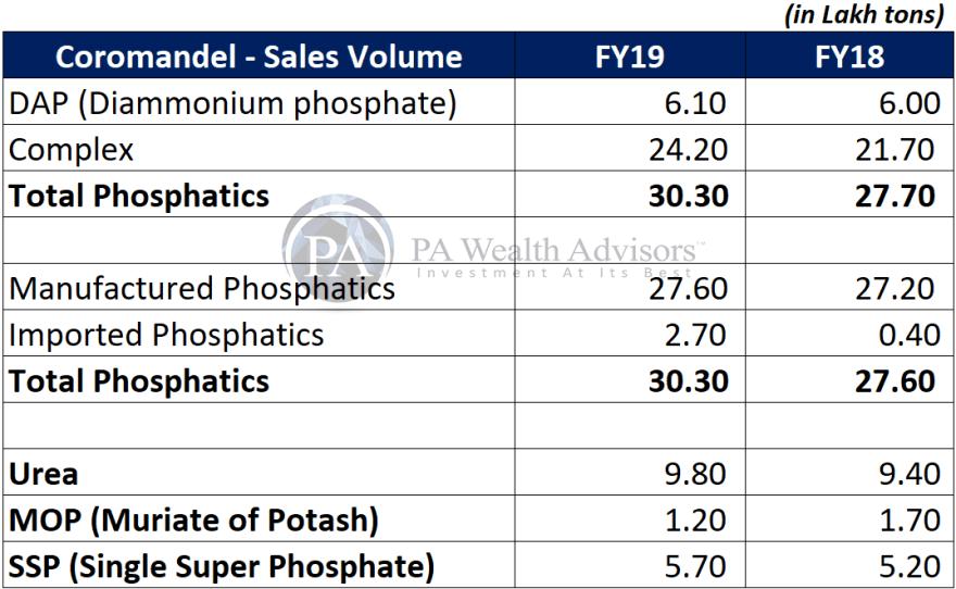 sale volume of coromandel international under detailed research report