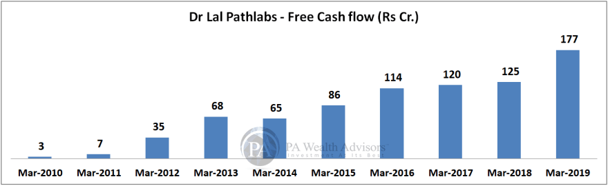 research report of dr lal pathlabs with cash flow analysis in detail