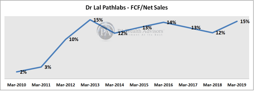 research report of dr lal pathalbs with profitability analysis