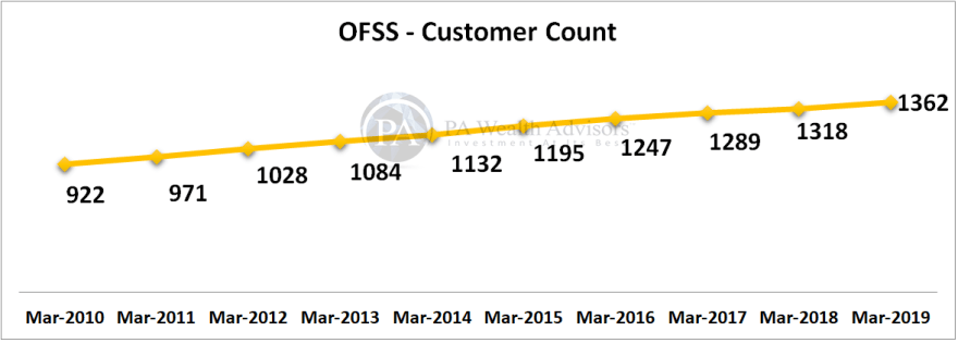 research report of oracle with details increase in customer count each year