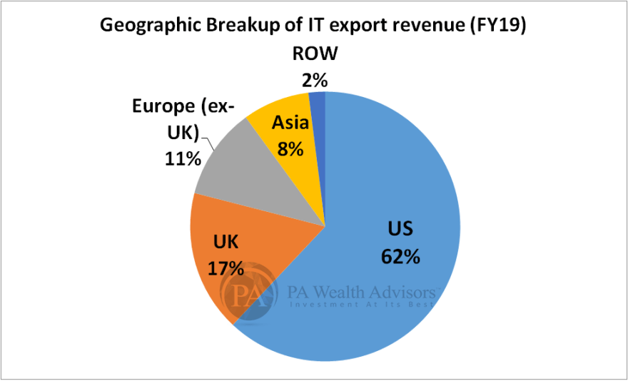 USA is the largest importer of indian IT services