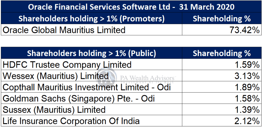 major shareholders of oracle financial services software ltd