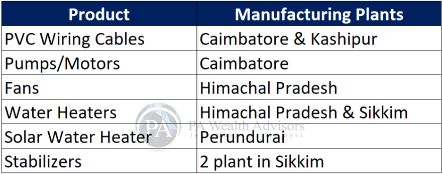 manufacturing plants of v-guard under detailed research report