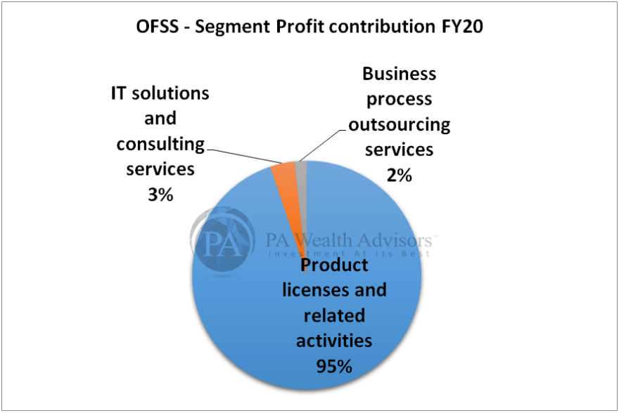 research report of oracle with details of segment profit contribution