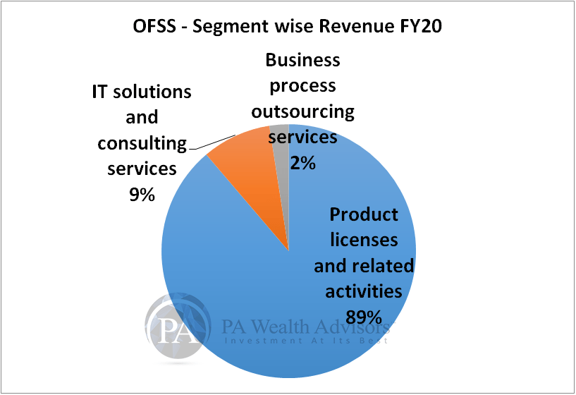 research report of oracle India business segments