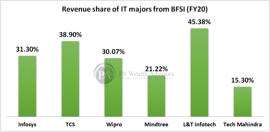 revenue share of indian IT major players from banking finance insurance sector
