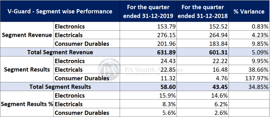 research report of v-guard industries ltd with details of recent financial performance