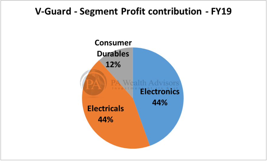 research report of v-guard with segment wise profit contribution