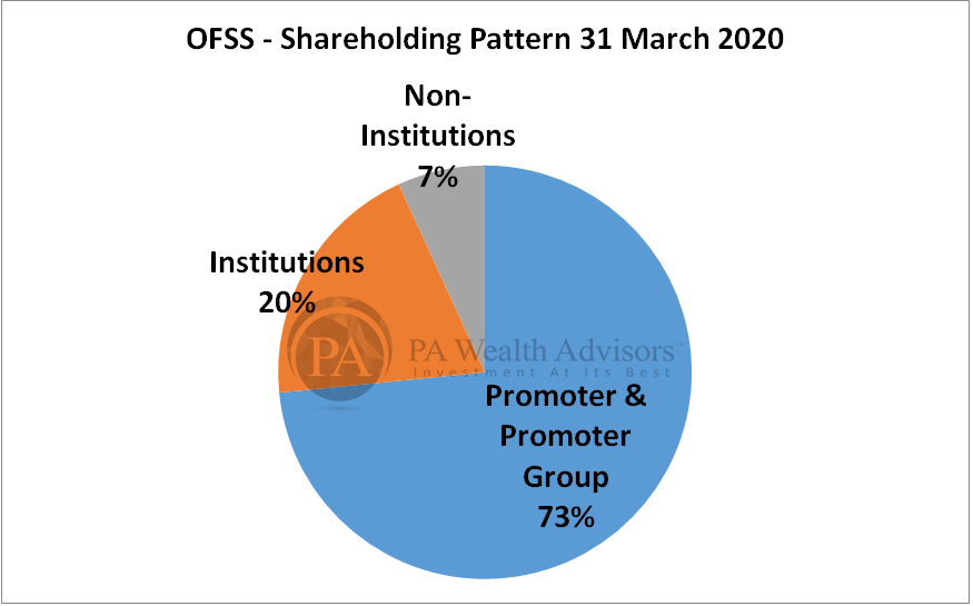 research report of oracle with details of shareholding pattern 2020