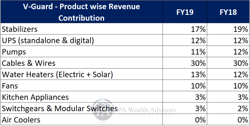 research report of v-guard with product wise revenue contribution