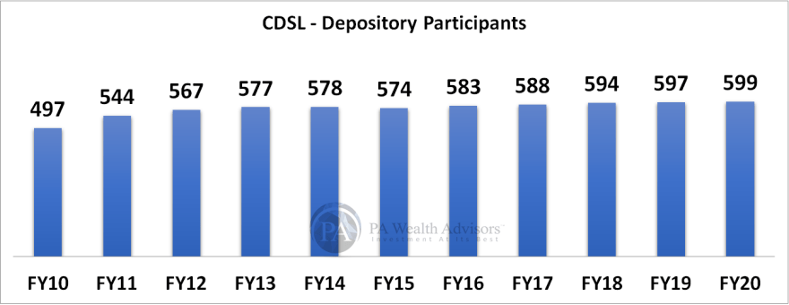 research report of CDSL with details of depository participants for FY20