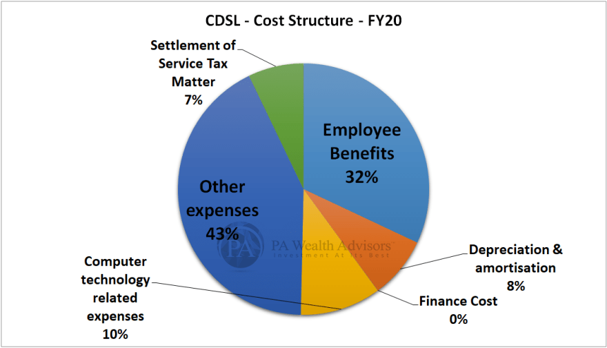 research report of with details of cost structure