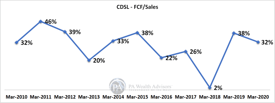 Free cash flow and sales growth of CDSL