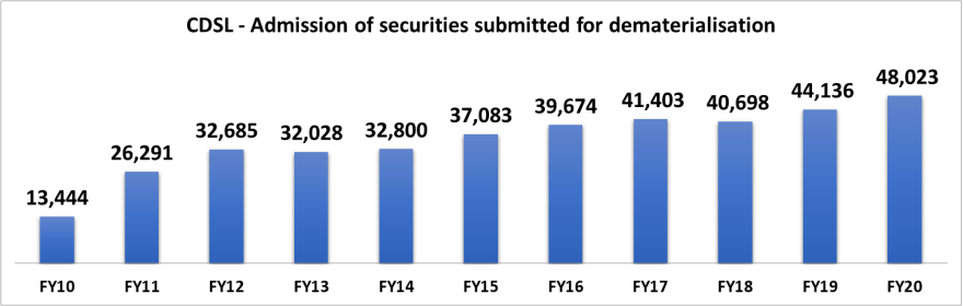research report of CDSL with details of securities admitted for FY20