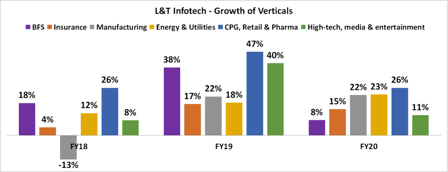 growth of business verticals of LTI