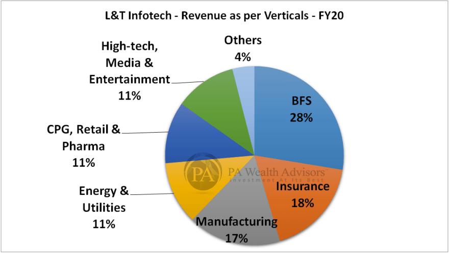 Business verticals of LTI FY20