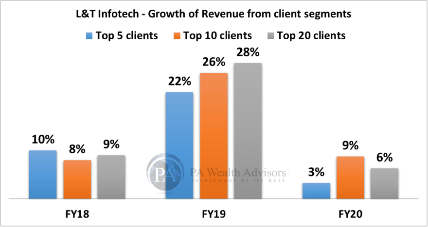 growth of client wise revenue growth of LTI