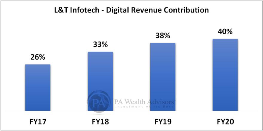LTI digital revenue contribution