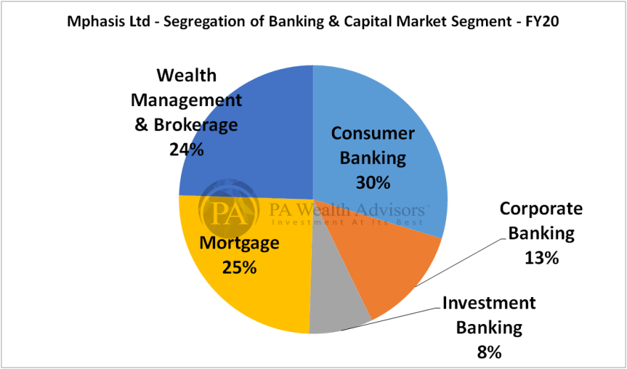 mphasis research report with details of banking & capital market segment