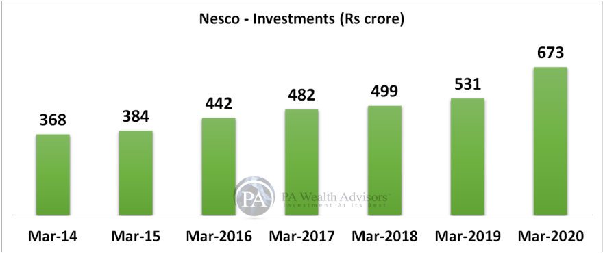 research report of nesco ltd with details of investments growth