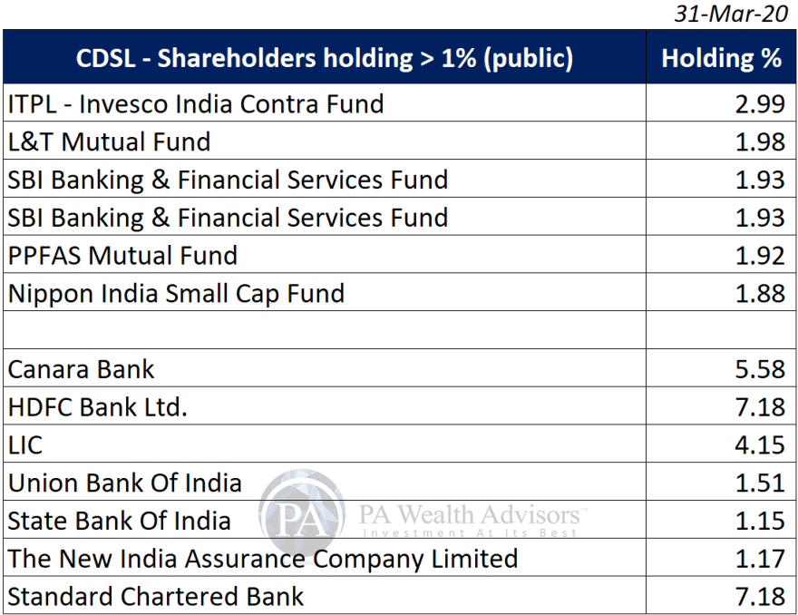 research report of CDSL with major shareholders detail
