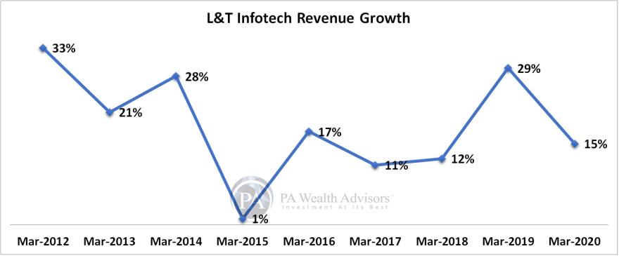 L&T Infotech revenue growth