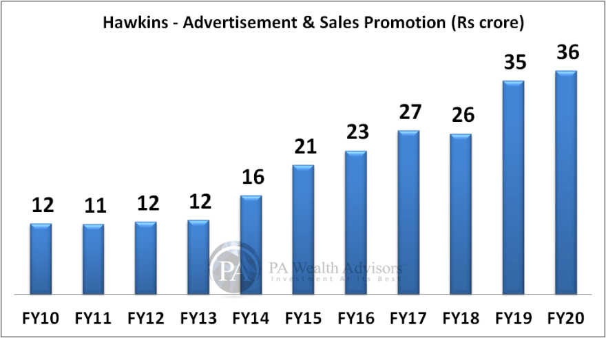 hawkins research report with details of Advertisement & sales promotion expenditure