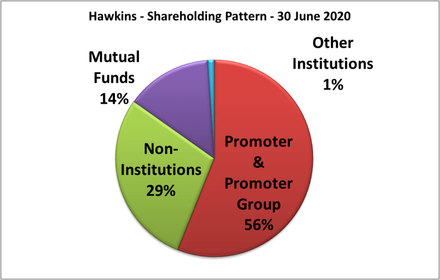 hawkins research report with details for shareholding pattern