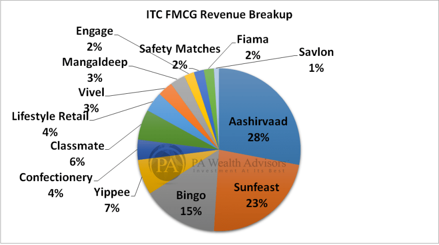 ITC research report with details of FMCG brands revenue breakup