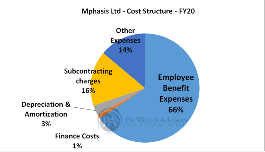 mphasis research report with details of cost structure