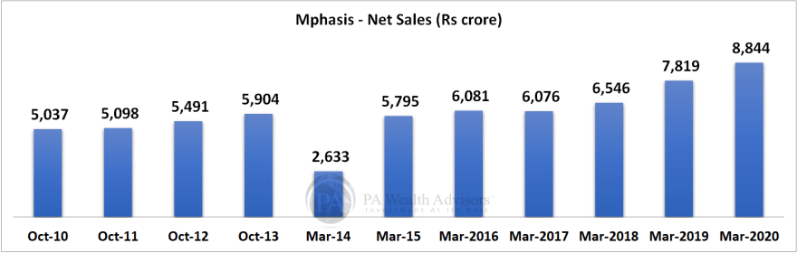 mphasis research report with details of growth of net sales