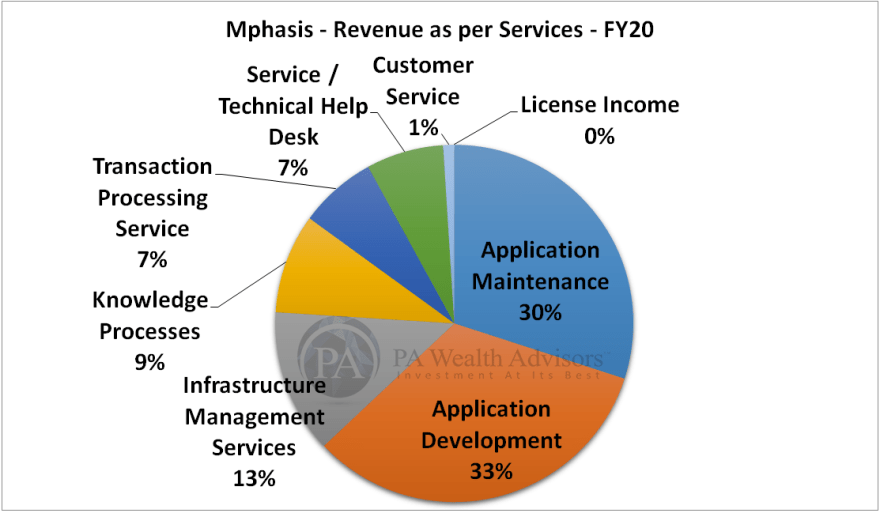mphasis research report with details of revenue as per services lines