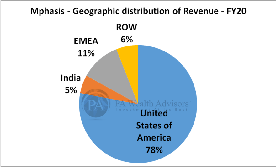 mphasis research report with details of geographic distribution of revenue