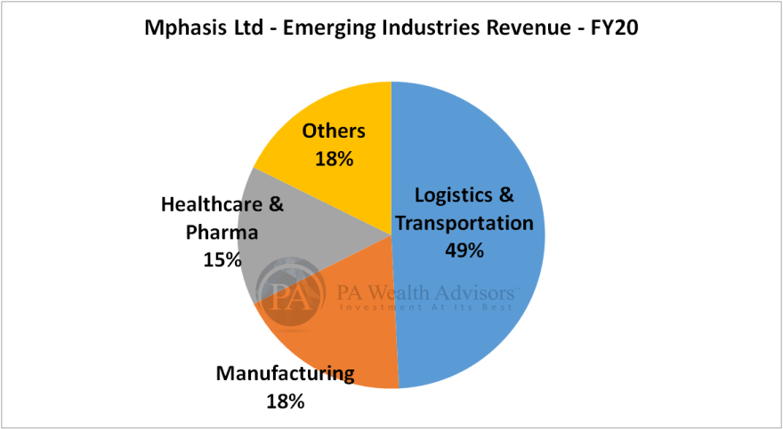 mphasis research report with details of emerging industries revenue
