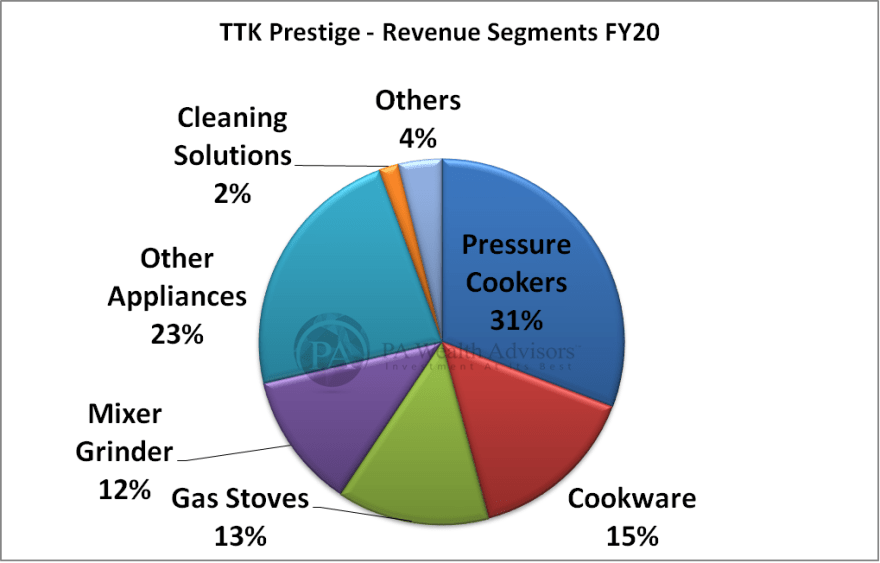 TTK prestige research report with detailed of revenue segments