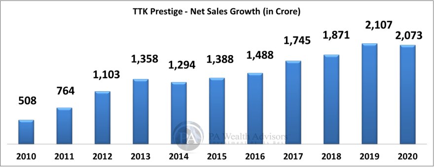 TTK prestige research report with details of sales growth