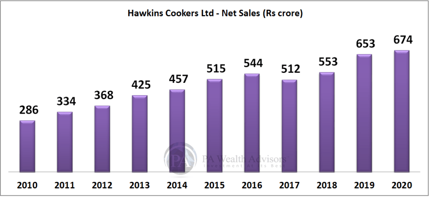 hawkins research report with details of growth of sales for 10 years