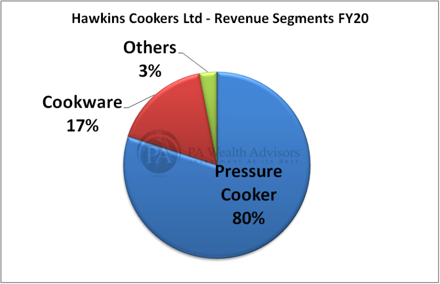 hawkins research report with details of revenue segments