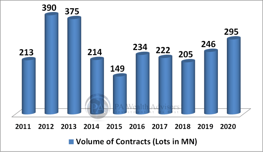 MCX detailed research report with details of volume of commodities contracts executed
