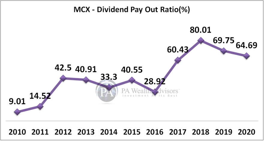 MCX dividend payout increase