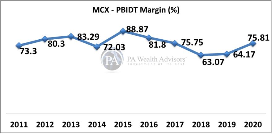 MCX EBITDA margin growth
