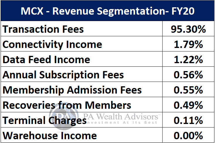 MCX detailed research report with details of business segments