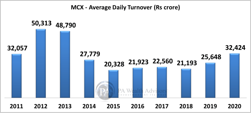 Growth of average daily turnover