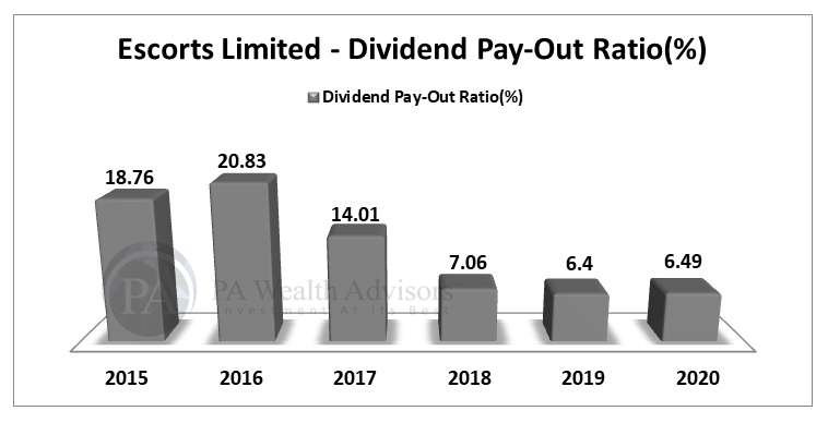 Dividend Payout of Escorts Ltd