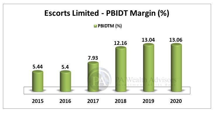 EBITDA Margin growth over last 6 years