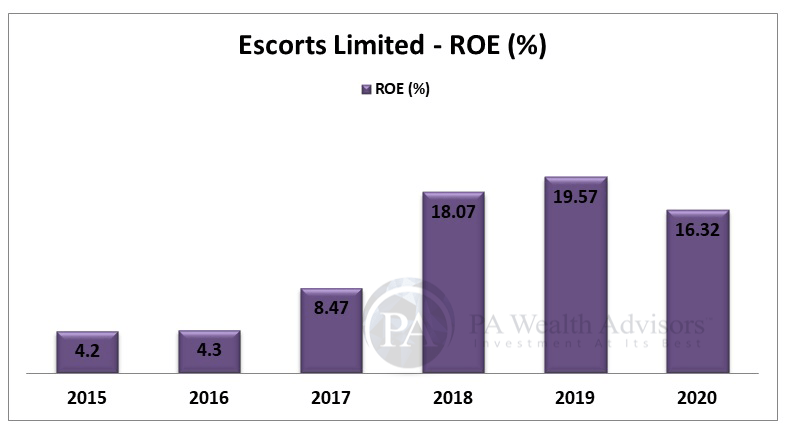 ROE growth of Escorts Ltd