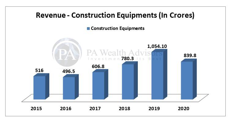 Construction equipment revenue of Escorts