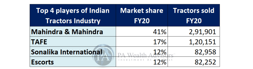 Market share of top 4 leading tractors players in India